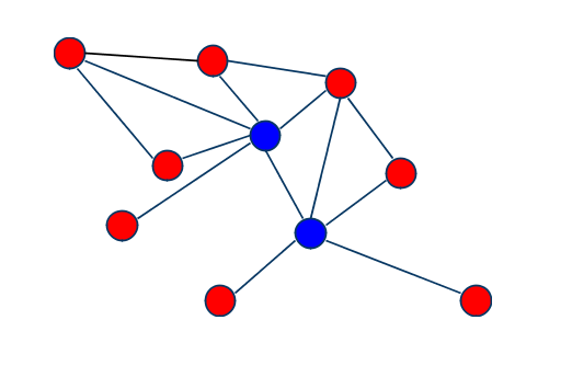 social network diagram - spokes